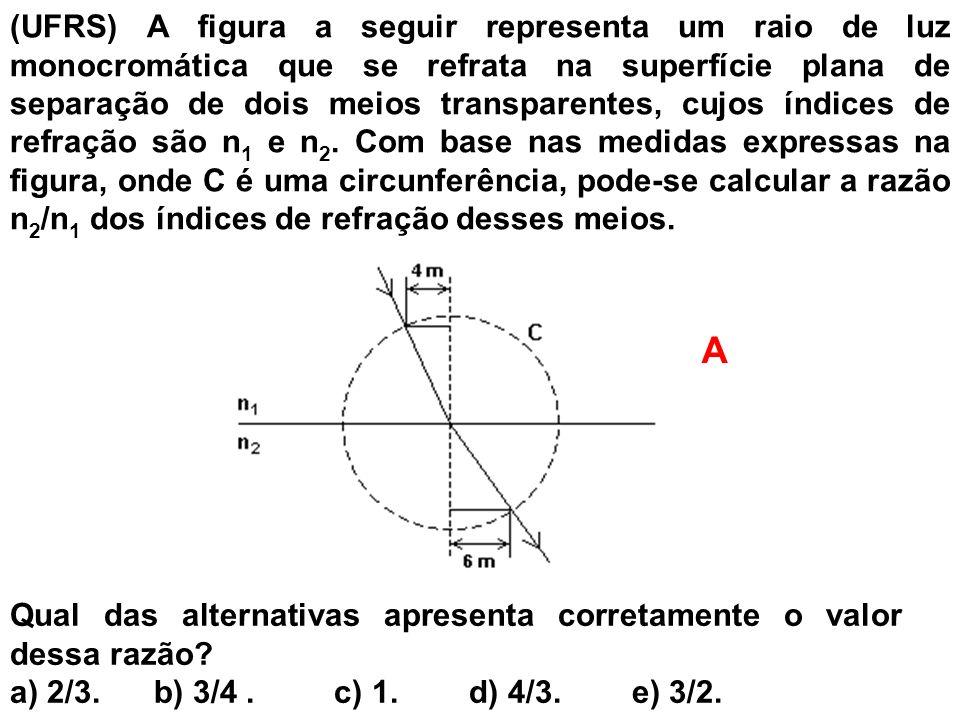 (UFRS) A figura a seguir representa um raio de luz monocromática que se refrata na superfície plana de separação de dois meios transparentes, cujos ín