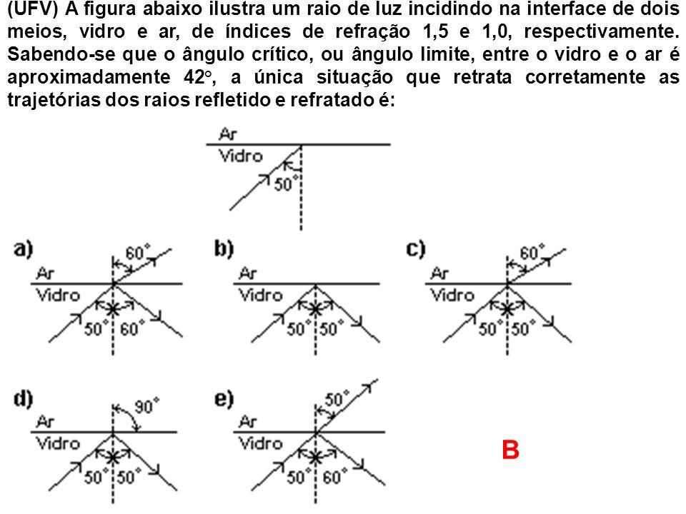 (UFV) A figura abaixo ilustra um raio de luz incidindo na interface de dois meios, vidro e ar, de índices de refração 1,5 e 1,0, respectivamente. Sabe