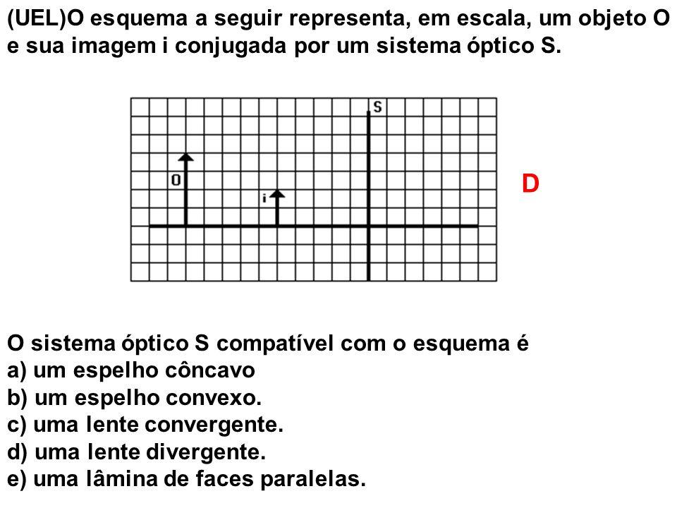 (UEL)O esquema a seguir representa, em escala, um objeto O e sua imagem i conjugada por um sistema óptico S. O sistema óptico S compatível com o esque