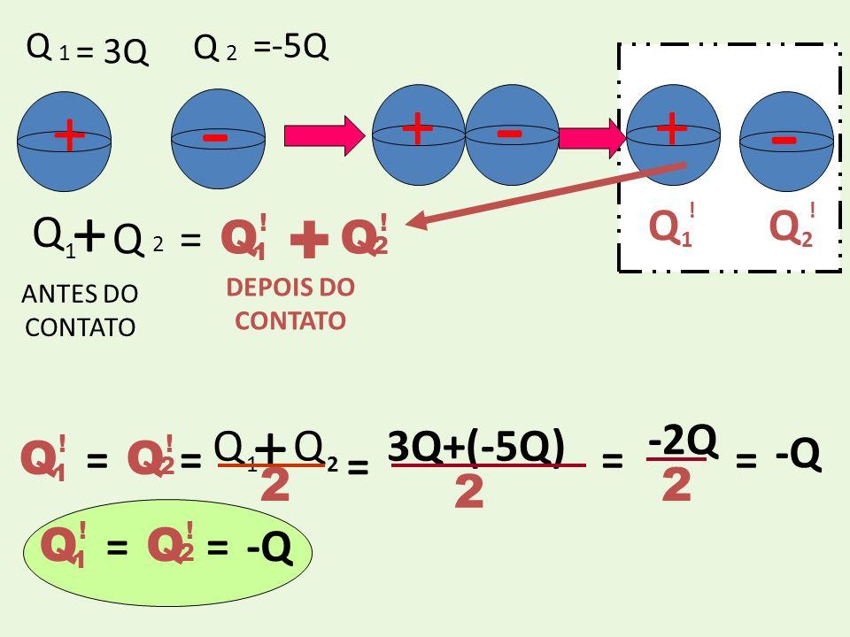 + ANTES DO CONTATO - 1 Q = 3Q Q 2 =-5Q ++ - - Q 1 ! Q 2 ! + Q 1 Q 2 = Q 1 ! Q 2 ! + DEPOIS DO CONTATO Q 1 Q 2 = Q 1 ! Q 2 ! + = 3Q+(-5Q) = 2 == -2Q 2