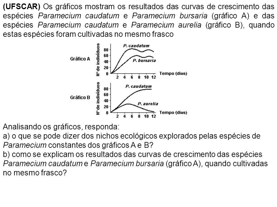(UFSCAR) Os gráficos mostram os resultados das curvas de crescimento das espécies Paramecium caudatum e Paramecium bursaria (gráfico A) e das espécies