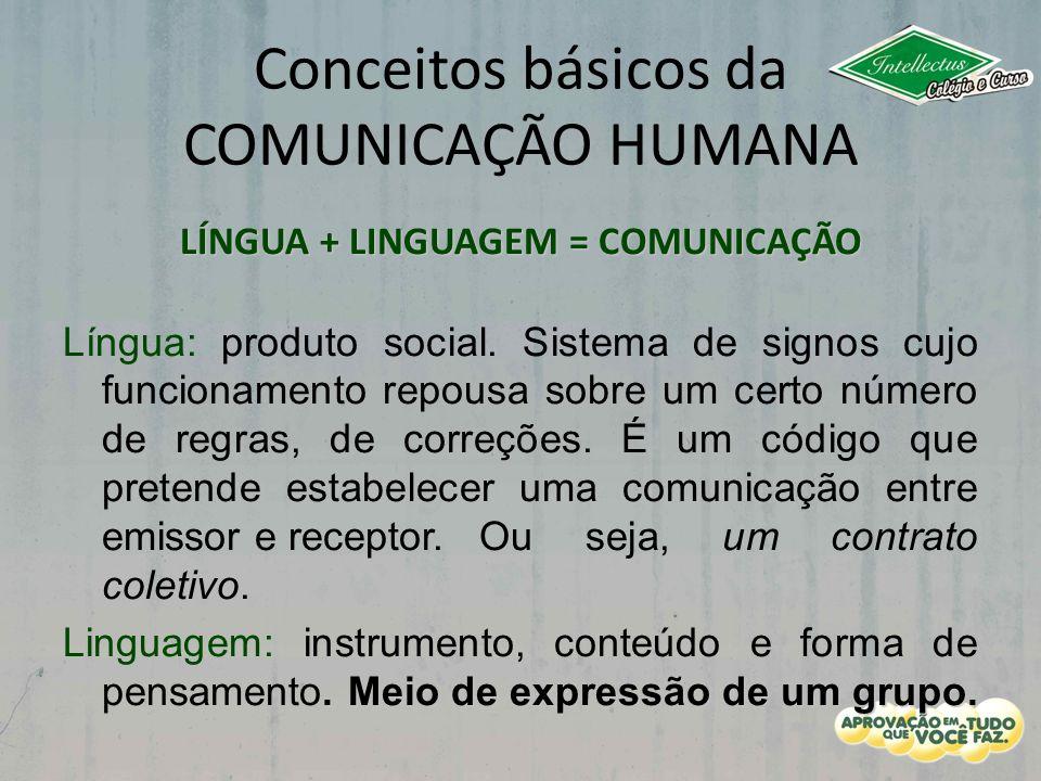 Conceitos básicos da COMUNICAÇÃO HUMANA LÍNGUA + LINGUAGEM = COMUNICAÇÃO Língua: produto social. Sistema de signos cujo funcionamento repousa sobre um