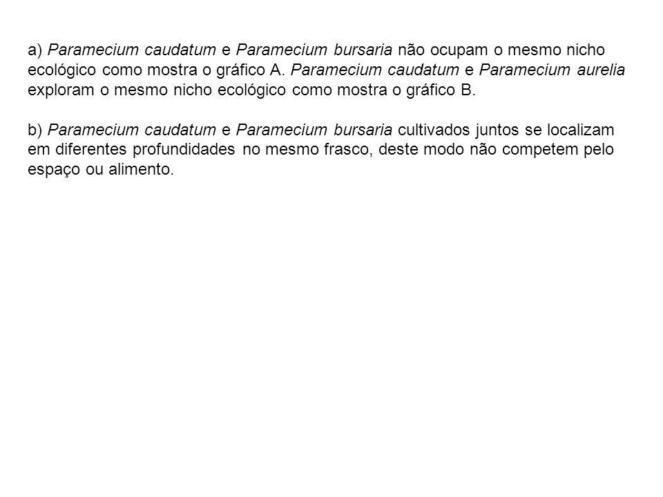 a) Paramecium caudatum e Paramecium bursaria não ocupam o mesmo nicho ecológico como mostra o gráfico A. Paramecium caudatum e Paramecium aurelia expl