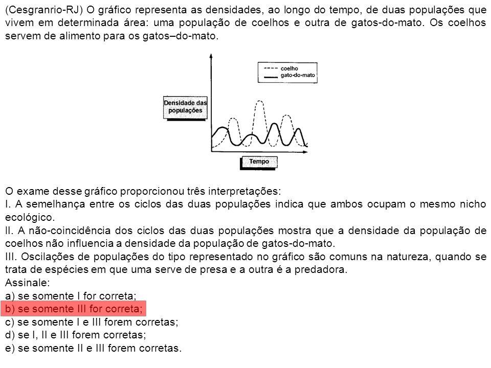 (Cesgranrio-RJ) O gráfico representa as densidades, ao longo do tempo, de duas populações que vivem em determinada área: uma população de coelhos e ou