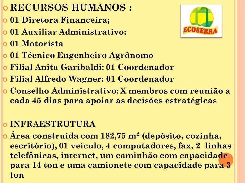 RECURSOS HUMANOS : 01 Diretora Financeira; 01 Auxiliar Administrativo; 01 Motorista 01 Técnico Engenheiro Agrônomo Filial Anita Garibaldi: 01 Coordena