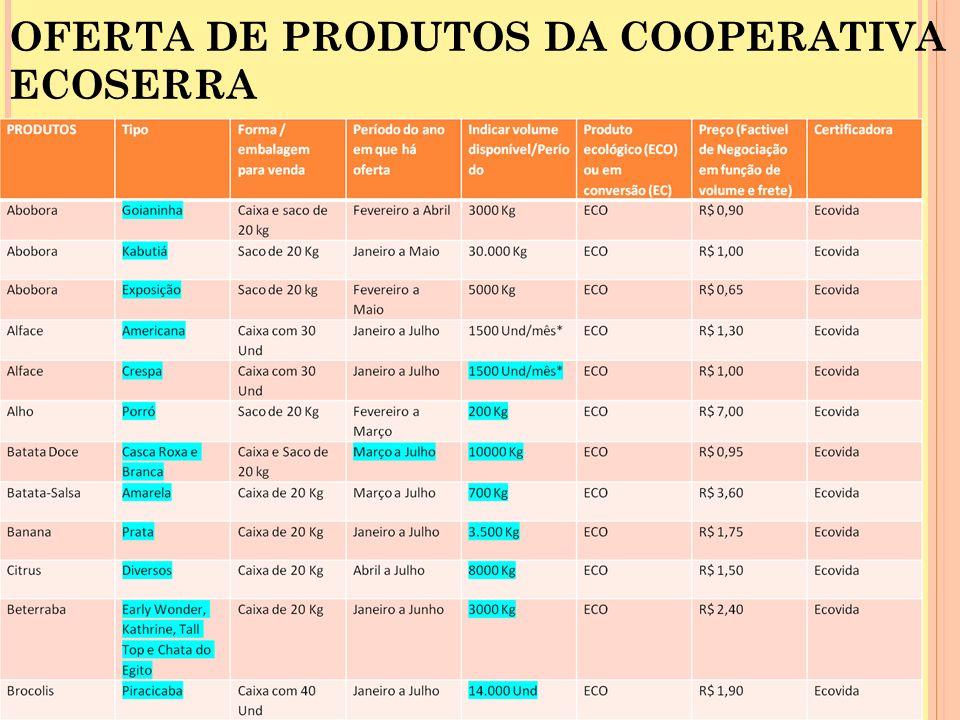 OFERTA DE PRODUTOS DA COOPERATIVA ECOSERRA