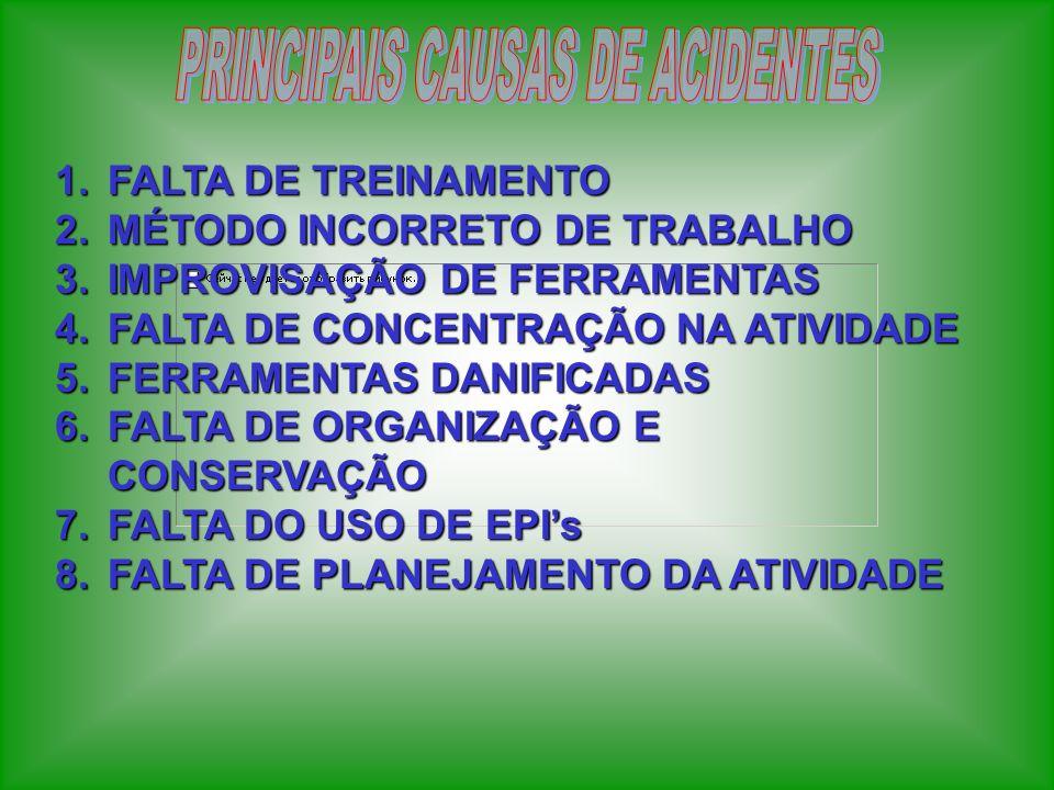 1.FALTA DE TREINAMENTO 2.MÉTODO INCORRETO DE TRABALHO 3.IMPROVISAÇÃO DE FERRAMENTAS 4.FALTA DE CONCENTRAÇÃO NA ATIVIDADE 5.FERRAMENTAS DANIFICADAS 6.F