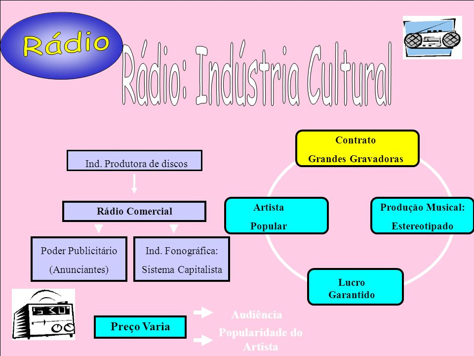 Rádio Comercial Ind. Produtora de discos Poder Publicitário (Anunciantes) Ind. Fonográfica: Sistema Capitalista Preço Varia Audiência Popularidade do