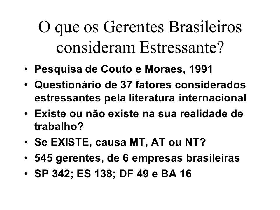 O que os Gerentes Brasileiros consideram estressante.
