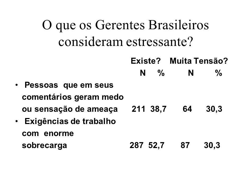 O que os Gerentes Brasileiros consideram pouco Estressante.