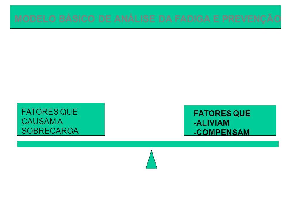 FATORES QUE CAUSAM A SOBRECARGA FATORES QUE -ALIVIAM -COMPENSAM FADIGA POR ALTA DENSIDADE DE TRABALHO -Uso permanente da memória imediata e microdecisões -Interrupções -Pessoal insuficiente -Domínio incompleto exigências -Rodízio nas tarefas -Pausas -Redução do ruído e interrupções -Férias regulamentares