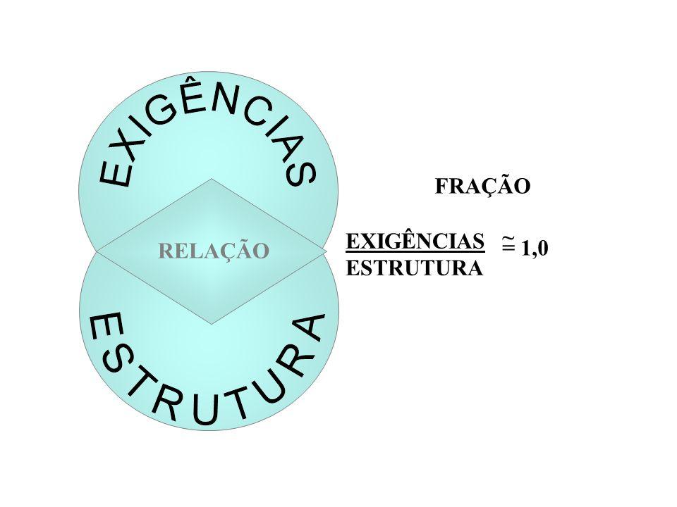 Fadiga Psíquica Stress da Monotonia Stress da Sobrecarga Embotamento Crises emocionais Estafa <1,0 1,0>1,0<<1,0>>1,0 Curva de Desempenho AJUSTE ÓTIMO -Idéias claras -Motivação ótima -Respostas corretas Relação entre EXIGÊNCIAS/ESTRUTURA