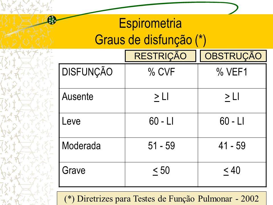 Espirometria Graus de disfunção (*) DISFUNÇÃO% CVF% VEF1 Ausente> LI Leve60 - LI Moderada51 - 5941 - 59 Grave< 50< 40 RESTRIÇÃOOBSTRUÇÃO (*) Diretrize