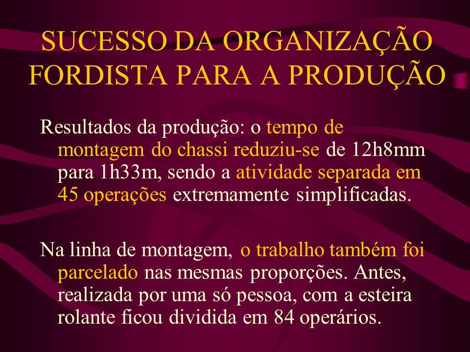 SUCESSO DA ORGANIZAÇÃO FORDISTA PARA A PRODUÇÃO Resultados da produção: o tempo de montagem do chassi reduziu-se de 12h8mm para 1h33m, sendo a ativida