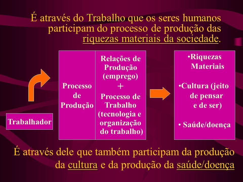 TRABALHO VIVO x TRABALHO MORTO Trabalho vivo em ato: o trabalho em si do sujeito- produtor, ou seja, o trabalho criador em ação para consecução de um determinado produto.