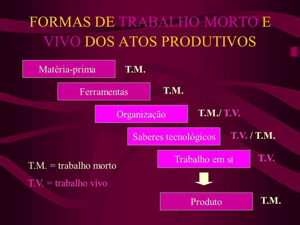 FORDISMO - Princípios 1.Sempre que possível, o trabalhador não dará um passo supérfluo; 2.