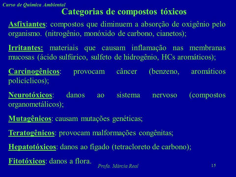 14 Curso de Química Ambiental Profa. Márcia Real Faixas de doses letais de várias substâncias Dose Letal (g/ kg) Substâncias NaturaisSubstâncias Sinté