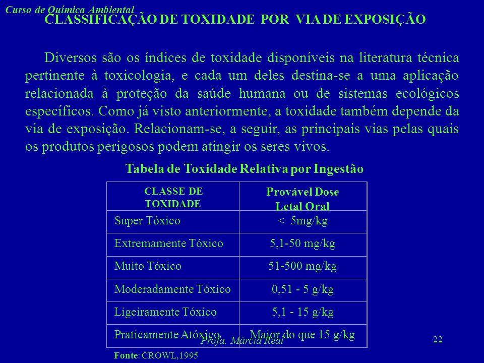 21 Curso de Química Ambiental Profa. Márcia Real Caracterização de Toxidade (b) Toxidade Crônica e Sub-Crônica Para a toxidade sub-crônica, os testes