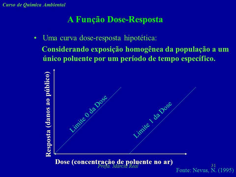 30 Curso de Química Ambiental Profa. Márcia Real A Função Dose-Resposta - A curva dose-resposta deve ser construída para um único poluente, não para p