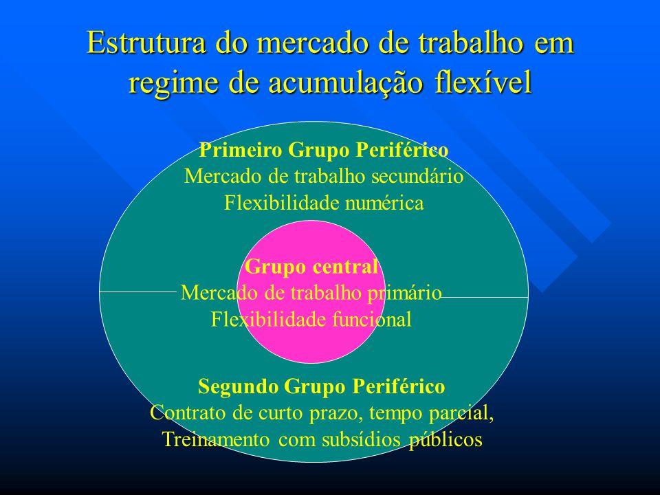 Estrutura do mercado de trabalho em regime de acumulação flexível Grupo central Mercado de trabalho primário Flexibilidade funcional Primeiro Grupo Pe