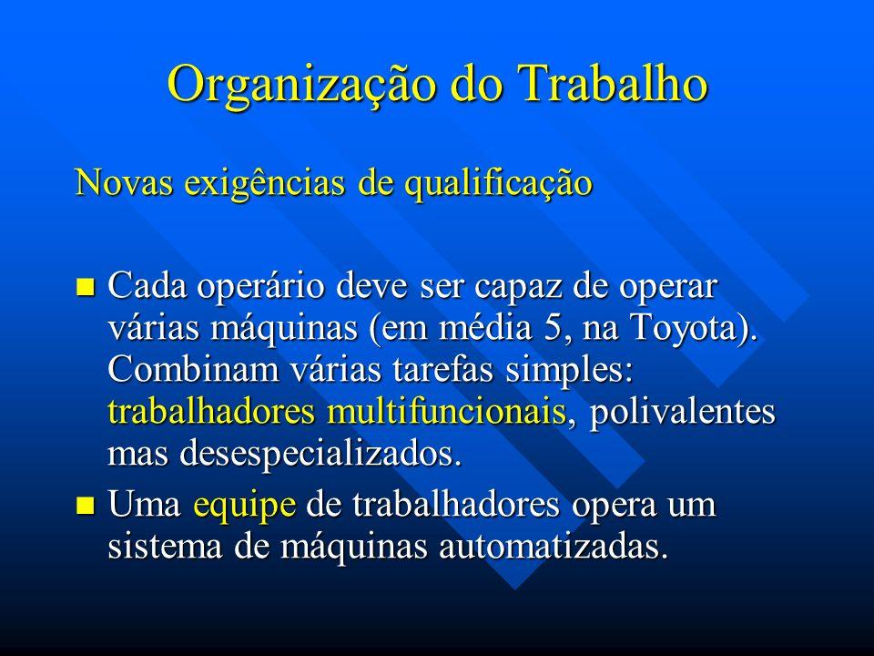 Organização do Trabalho Novas exigências de qualificação Cada operário deve ser capaz de operar várias máquinas (em média 5, na Toyota). Combinam vári