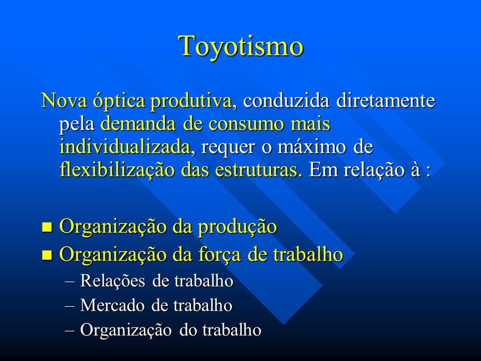 Toyotismo Nova óptica produtiva, conduzida diretamente pela demanda de consumo mais individualizada, requer o máximo de flexibilização das estruturas.