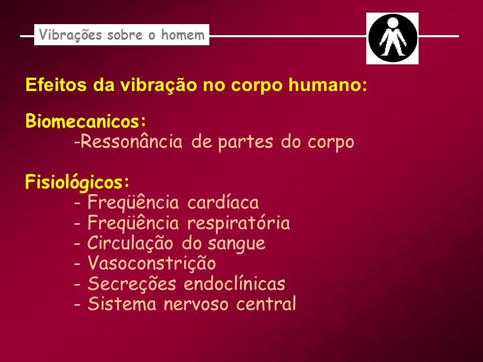 Vibrações sobre o homem Efeitos da vibração no corpo humano: Biomecanicos: -Ressonância de partes do corpo Fisiológicos: - Freqüência cardíaca - Freqü