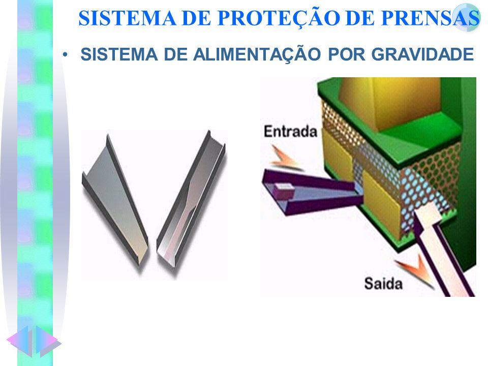SISTEMA DE PROTEÇÃO DE PRENSAS SISTEMA DE ALIMENTAÇÃO POR GRAVIDADE