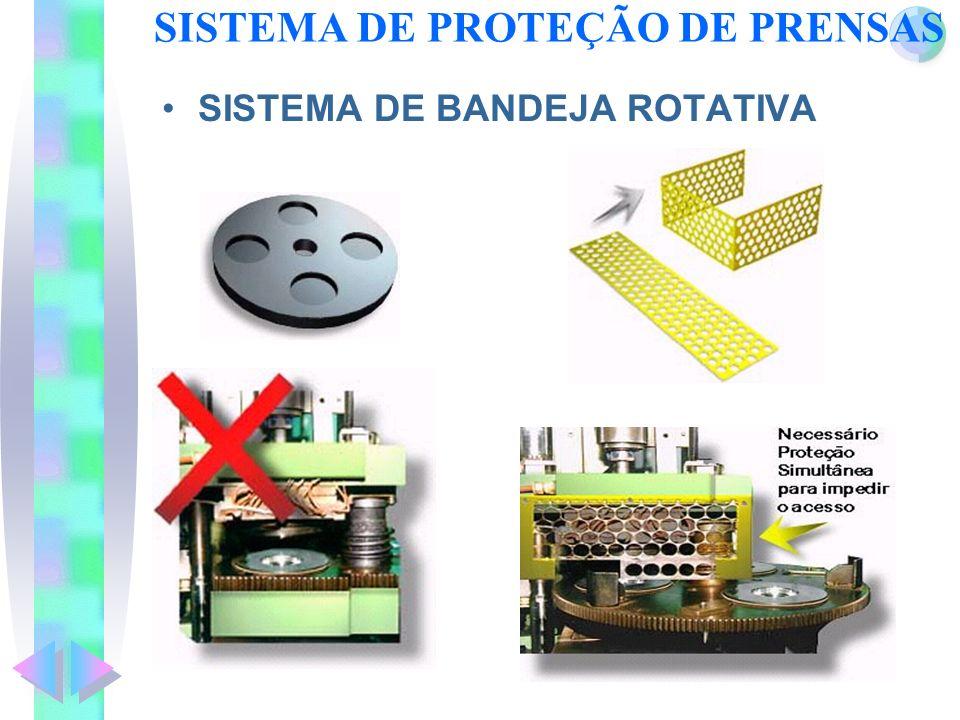 SISTEMA DE PROTEÇÃO DE PRENSAS SISTEMA DE BANDEJA ROTATIVA