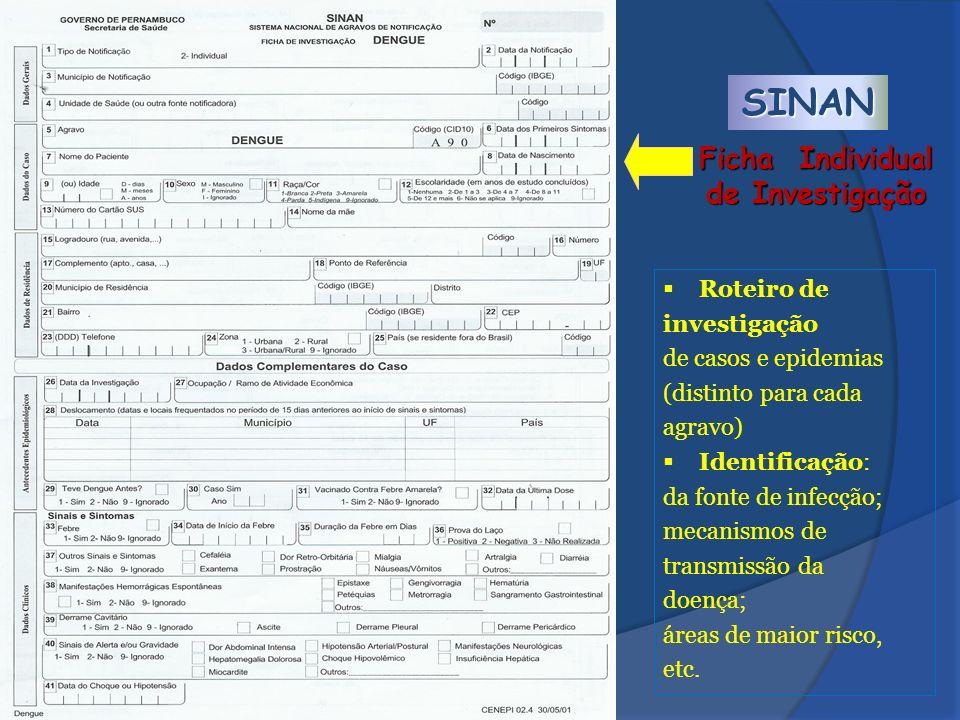 SINAN Roteiro de investigação de casos e epidemias (distinto para cada agravo) Identificação: da fonte de infecção; mecanismos de transmissão da doenç
