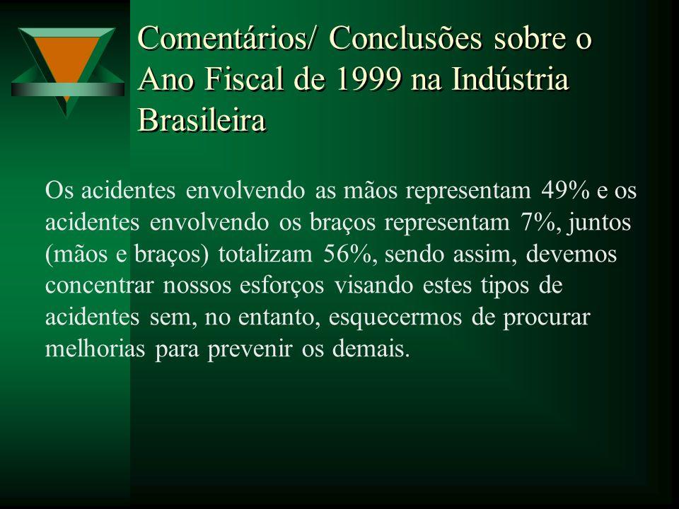 Comentários/ Conclusões sobre o Ano Fiscal de 1999 na Indústria Brasileira Os acidentes envolvendo as mãos representam 49% e os acidentes envolvendo o