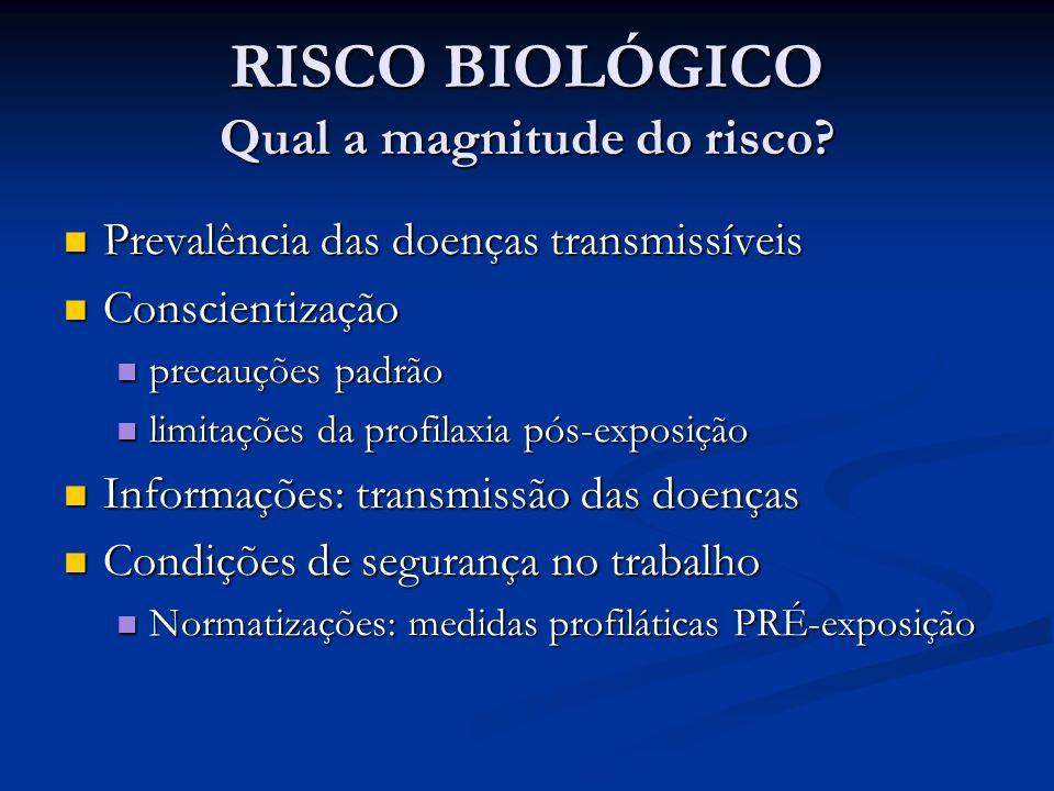 RISCO BIOLÓGICO Qual a magnitude do risco? Prevalência das doenças transmissíveis Prevalência das doenças transmissíveis Conscientização Conscientizaç