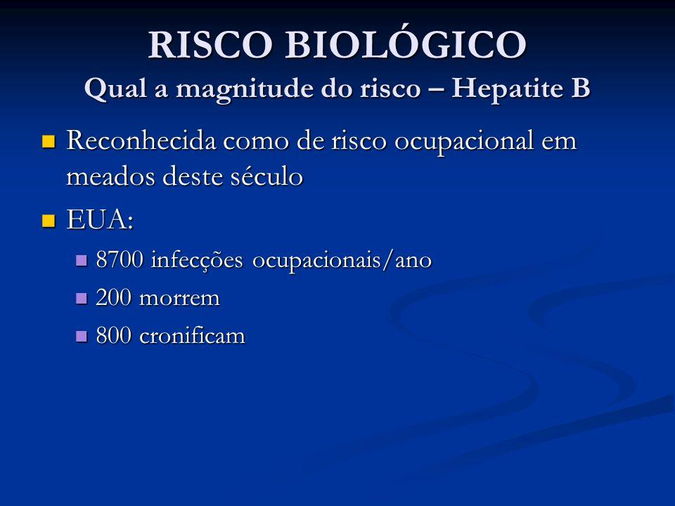 RISCO BIOLÓGICO Qual a magnitude do risco – Hepatite B Reconhecida como de risco ocupacional em meados deste século Reconhecida como de risco ocupacio