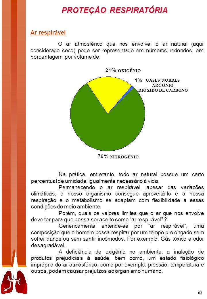 PROTEÇÃO RESPIRATÓRIA 03 Ar respirável significa: Conter no mínimo 19,5% em volume de oxigênio.