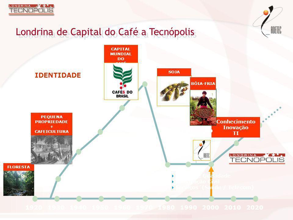 Conhecimento Inovação TI 19201930194019501960197019801990200020102020 FLORESTA PEQUENA PROPRIEDADE + CAFEICULTURA CAPITAL MUNDIAL DO CAFÉ Desestrutura