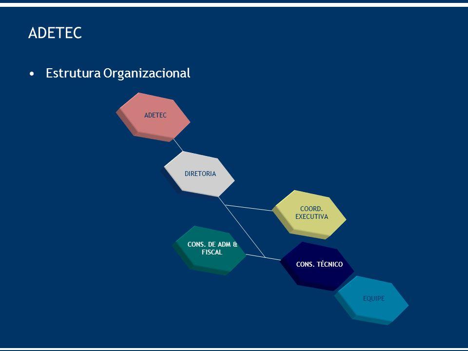 ADETEC Estrutura Organizacional DIRETORIA CONS. DE ADM & FISCAL CONS. TÉCNICO EQUIPE ADETEC COORD. EXECUTIVA