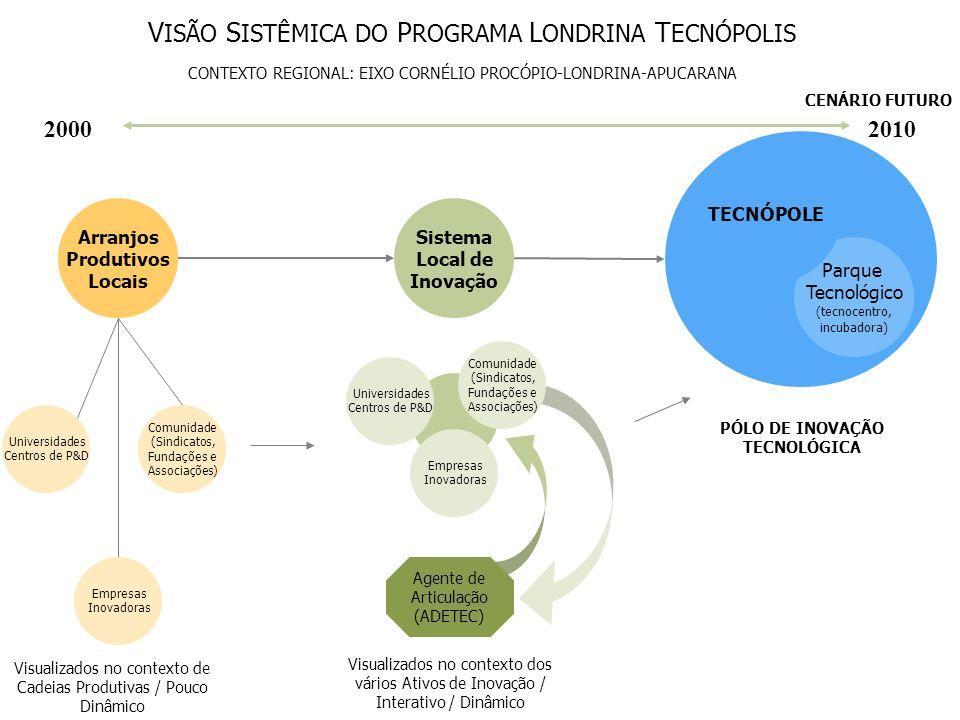 Parque Tecnológico (tecnocentro, incubadora) Arranjos Produtivos Locais Sistema Local de Inovação TECNÓPOLE Universidades Centros de P&D Empresas Inov