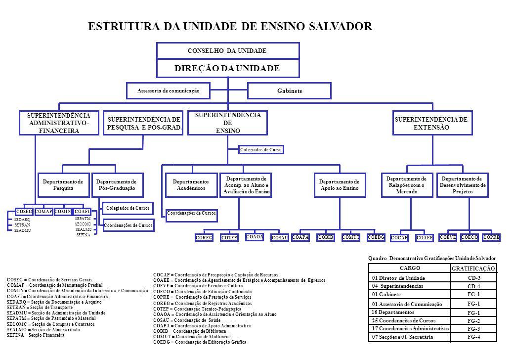 DIREÇÃO DA UNIDADE Gabinete SUPERINTENDÊNCIA ADMINISTRATIVO- FINANCEIRA SUPERINTENDÊNCIA DE ENSINO SUPERINTENDÊNCIA DE EXTENSÃO ESTRUTURA DA UNIDADE DE ENSINO SALVADOR Departamentos Acadêmicos COCAP = Coordenação de Prospecção e Captação de Recursos COAEE = Coordenação de Agenciamento de Estágios e Acompanhamento de Egressos COEVE = Coordenação de Eventos e Cultura COECO = Coordenação de Educação Continuada COPRE = Coordenação de Prestação de Serviços COSEGCOMAPCOMIN COREGCOTEP COAOA COSAU COSEG = Coordenação de Serviços Gerais COMAP = Coordenação de Manutenção Predial COMIN = Coordenação de Manutenção da Informática e Comunicação COAFI = Coordenação Administrativo-Financeira SEDARQ = Secção de Documentação e Arquivo SETRAN = Secção de Transporte SEADMU = Secção de Administração da Unidade SEPATM = Secção de Patrimônio e Material SECOMC = Secção de Compras e Contratos SEALMO = Secção de Almoxarifado SEFINA = Secção Financeira COREG = Coordenação de Registros Acadêmicos COTEP = Coordenação Técnico-Pedagógica COAOA = Coordenação de Assistencia e Orientação ao Aluno COSAU = Coordenação de Saúde COAPA = Coordenação de Apoio Administrativo COBIB = Coordenação de Biblioteca COMUT = Coordenação de Multimeios COEDG = Coordenação de Editoração Gráfica Departamento de Relações com o Mercado Departamento de Desenvolvimento de Projetos Colegiados de Curso Departamento de Apoio ao Ensino COAPACOBIBCOMUTCOEDG Coordenações de Cursos Departamento de Pesquisa COCAPCOAEE COEVECOPRECOECO CONSELHO DA UNIDADE SUPERINTENDÊNCIA DE PESQUISA E PÓS-GRAD.