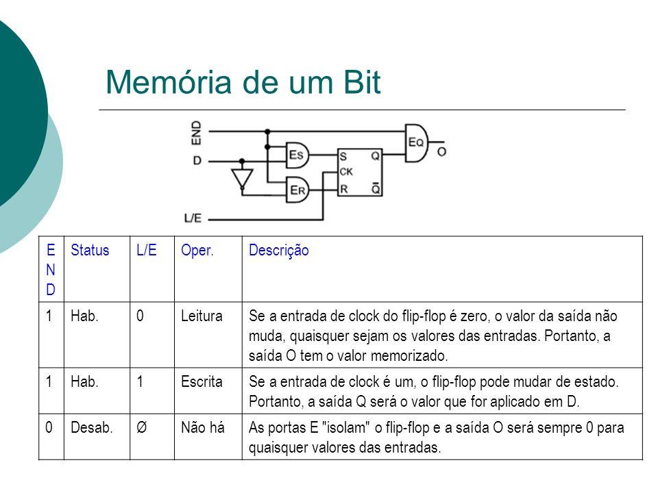 Memória de um Bit ENDEND StatusL/EOper.Descrição 1Hab.0LeituraSe a entrada de clock do flip-flop é zero, o valor da saída não muda, quaisquer sejam os