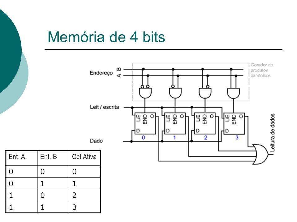 Memória de 4 bits Ent. AEnt. BCél.Ativa 000 011 102 113