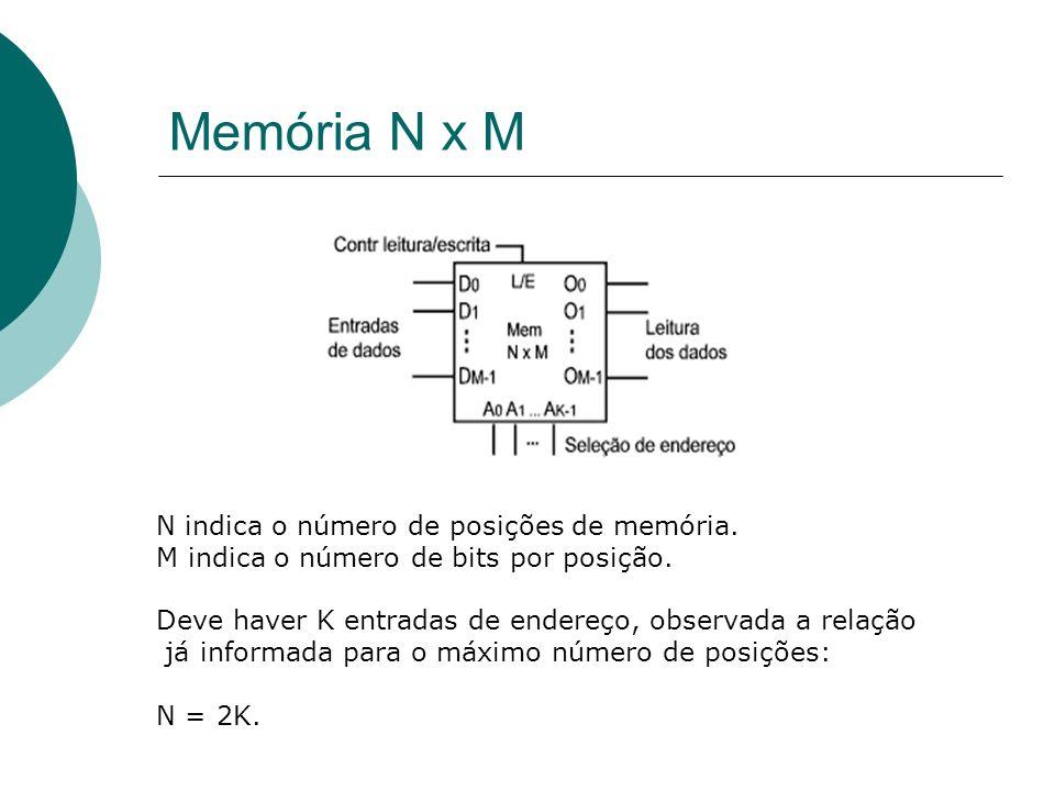 Memória N x M N indica o número de posições de memória. M indica o número de bits por posição. Deve haver K entradas de endereço, observada a relação