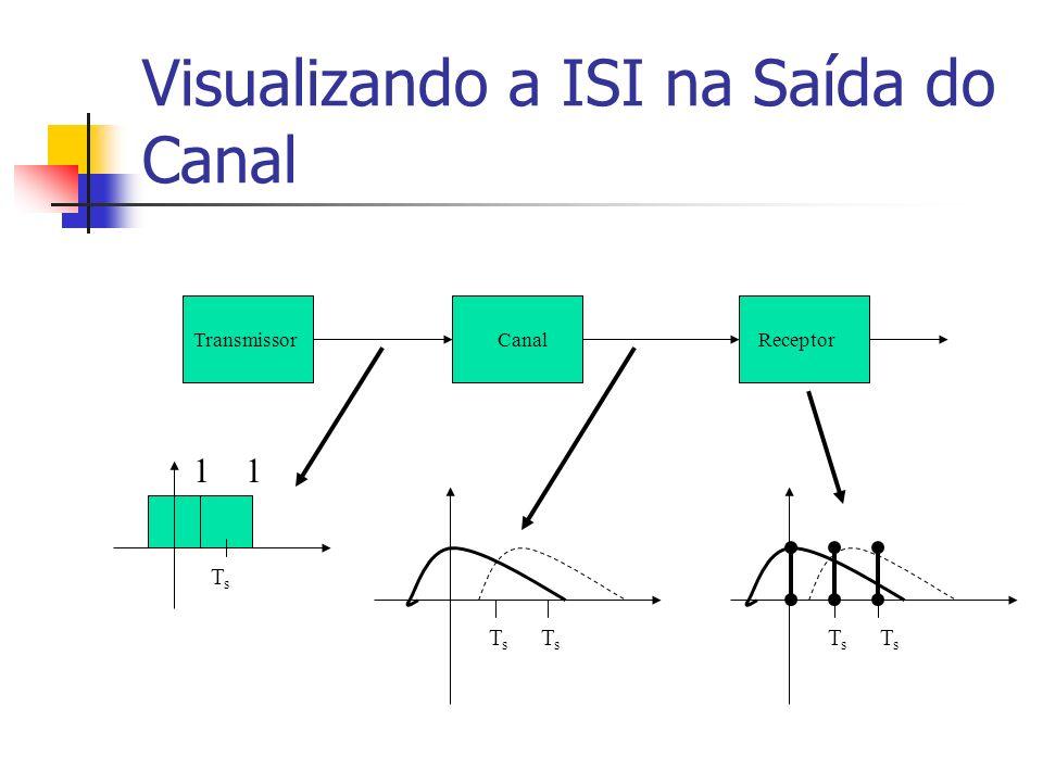 Visualizando a ISI na Saída do Canal TransmissorCanalReceptor 1 TsTs TsTs TsTs TsTs TsTs