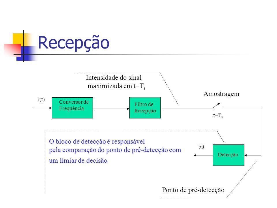 Recepção Conversor de Freqüência Filtro de Recepção Amostragem t=T s Detecção r(t) bit Ponto de pré-detecção O bloco de detecção é responsável pela co