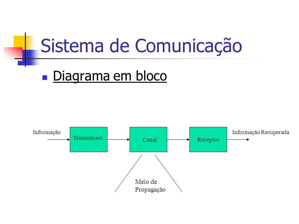 Sistema de Comunicação Diagrama em bloco Transmissor CanalReceptor InformaçãoInformação Recuperada Meio de Propagação