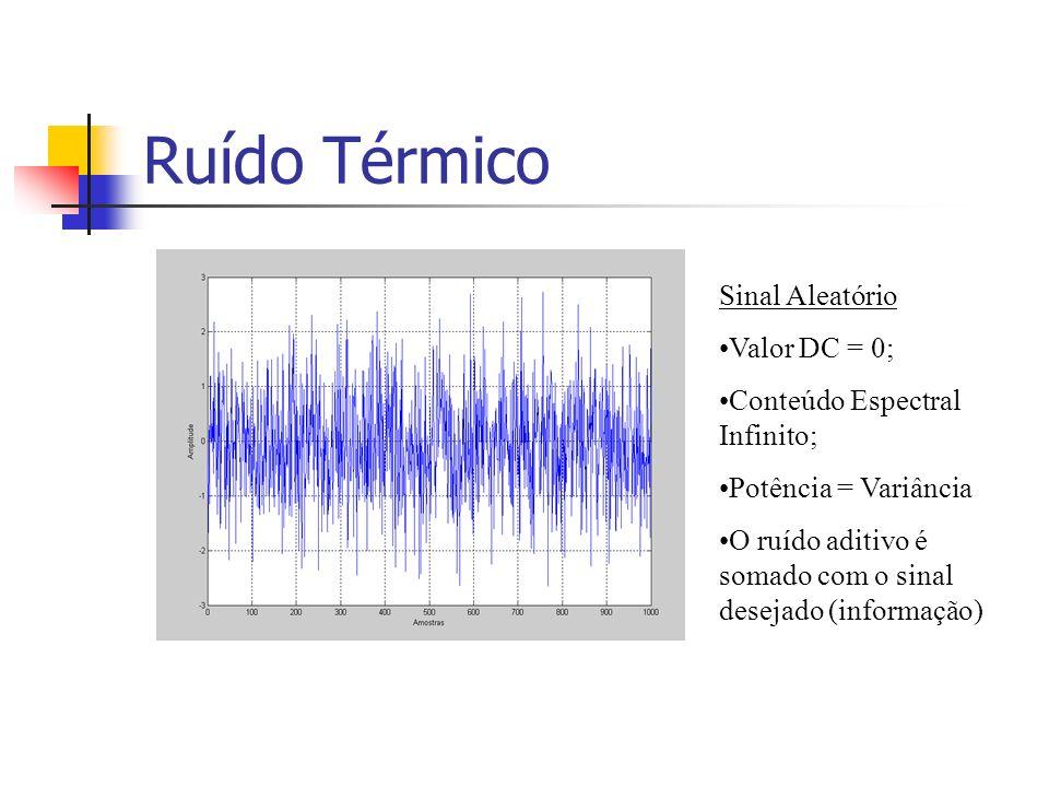 Ruído Térmico Sinal Aleatório Valor DC = 0; Conteúdo Espectral Infinito; Potência = Variância O ruído aditivo é somado com o sinal desejado (informaçã