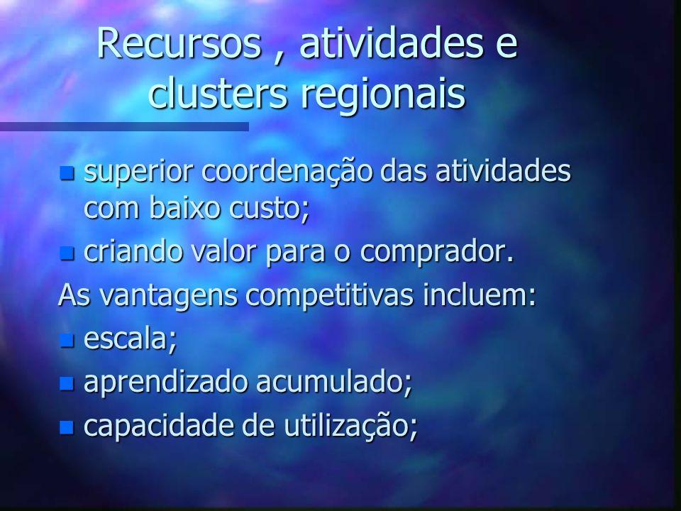 Recursos, atividades e clusters regionais n superior coordenação das atividades com baixo custo; n criando valor para o comprador. As vantagens compet