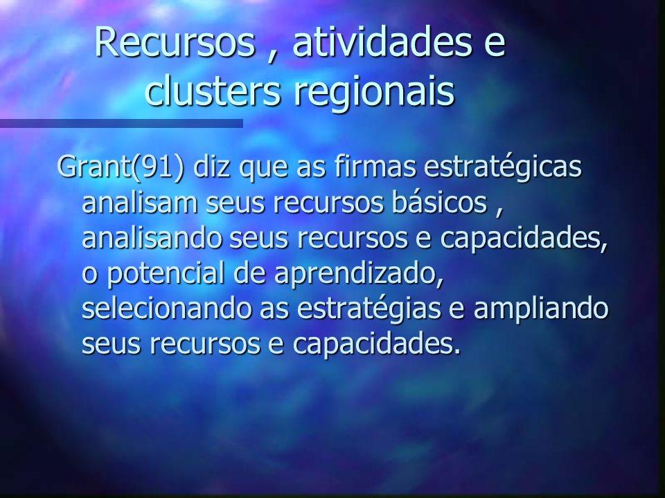 Recursos, atividades e clusters regionais Grant(91) diz que as firmas estratégicas analisam seus recursos básicos, analisando seus recursos e capacida