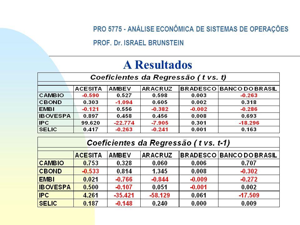 PRO 5775 - ANÁLISE ECONÔMICA DE SISTEMAS DE OPERAÇÕES PROF. Dr. ISRAEL BRUNSTEIN A Resultados