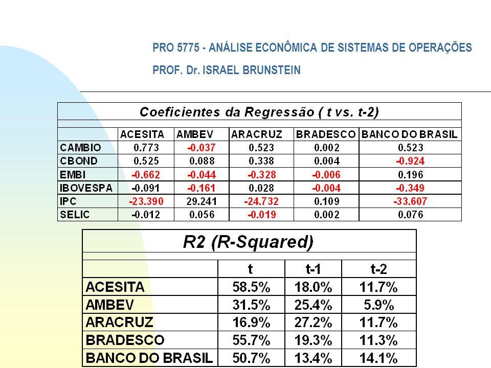 PRO 5775 - ANÁLISE ECONÔMICA DE SISTEMAS DE OPERAÇÕES PROF. Dr. ISRAEL BRUNSTEIN