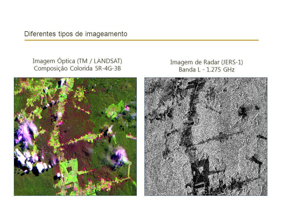 Diferentes tipos de imageamento Imagem Óptica (TM / LANDSAT) Composição Colorida 5R-4G-3B Imagem de Radar (JERS-1) Banda L - 1.275 GHz